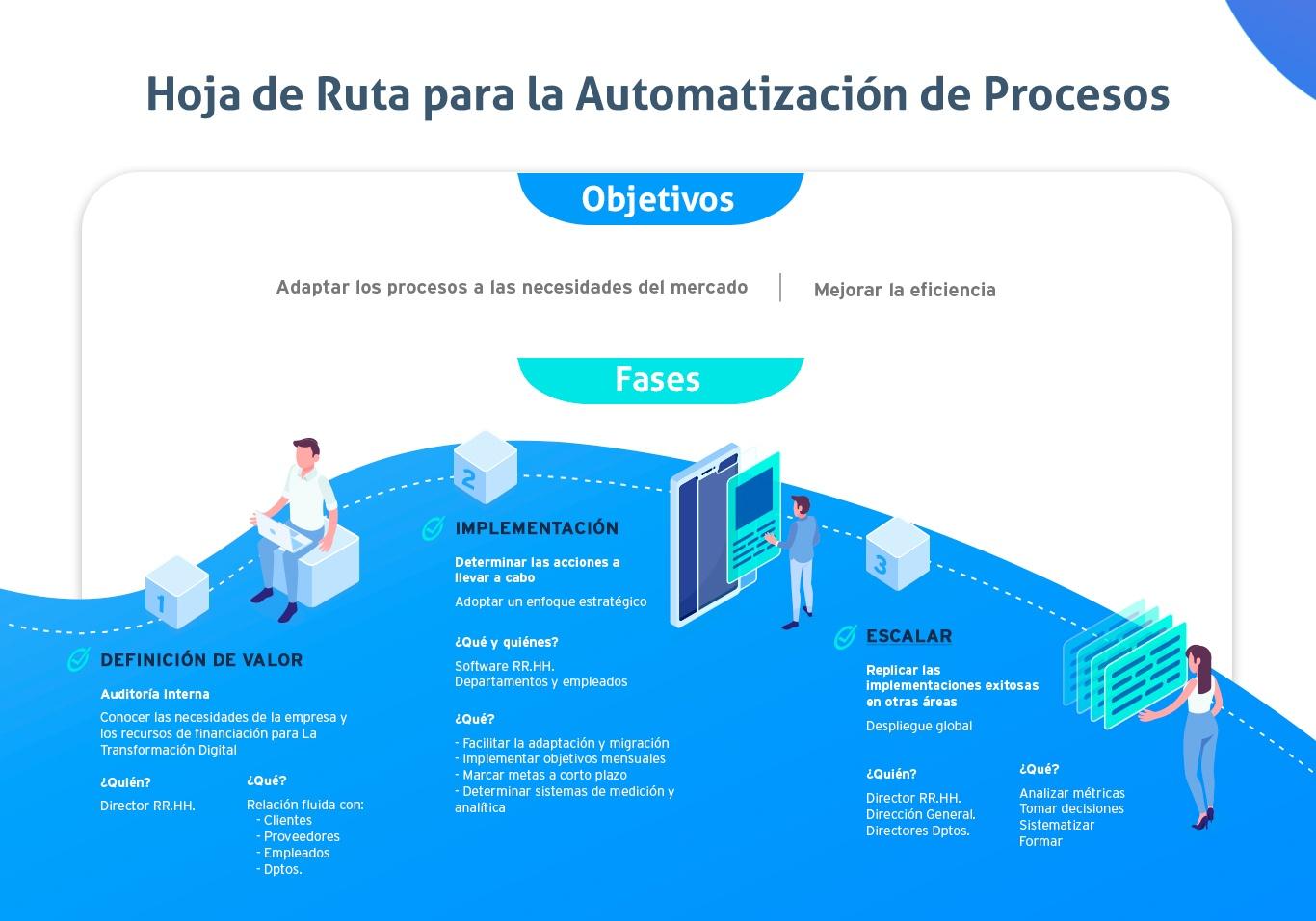 infografía con automatización de procesos